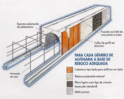 Estores caixa térmica e acústica